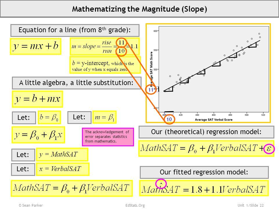 Mathematizing the Magnitude (Slope)