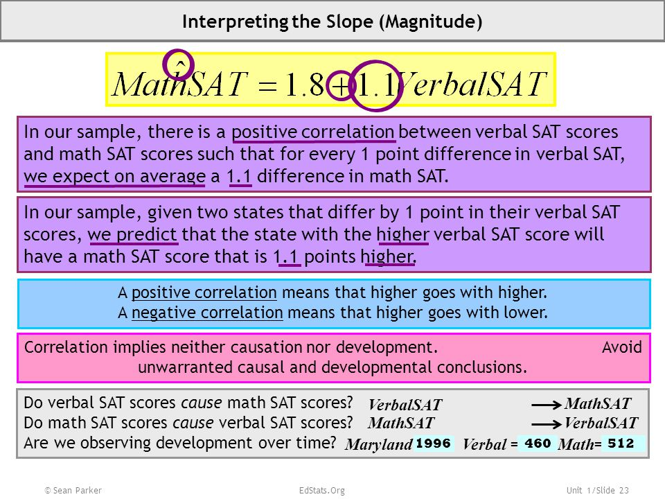 Interpreting the Slope (Magnitude)