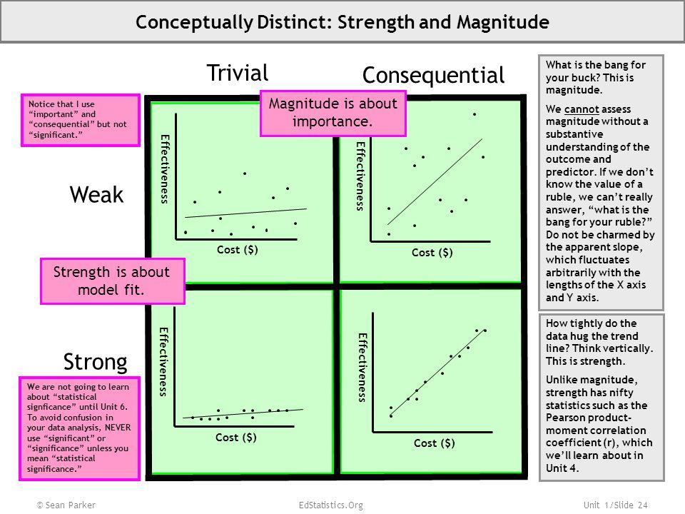 Conceptually Distinct: Strength and Magnitude