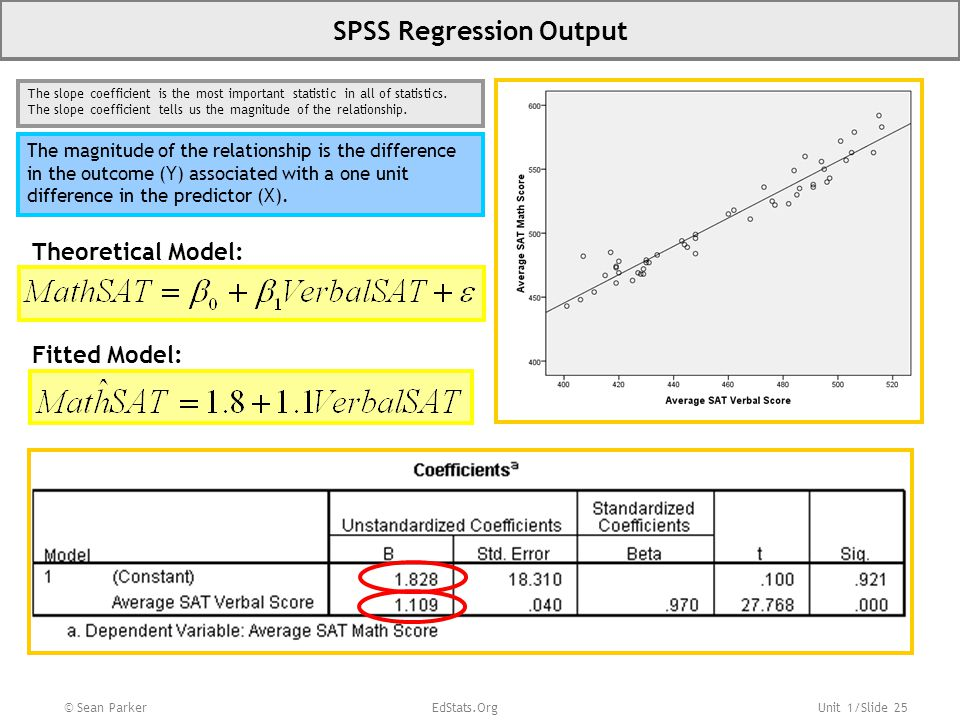 SPSS Regression Output