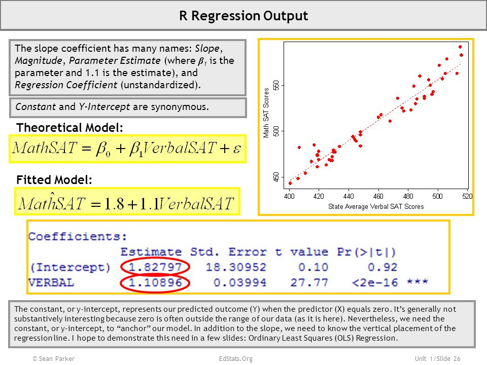 R Regression Output Theoretical Model: Fitted Model: