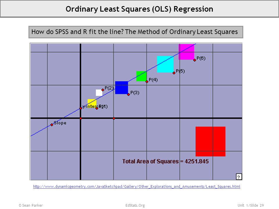 Ordinary Least Squares (OLS) Regression
