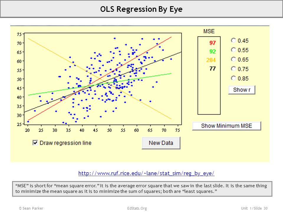 OLS Regression By Eye http://www.ruf.rice.edu/~lane/stat_sim/reg_by_eye/