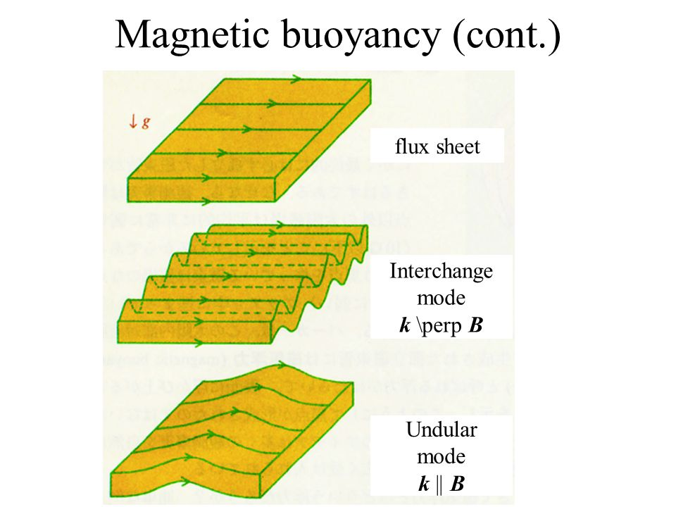 Magnetic buoyancy (cont.)