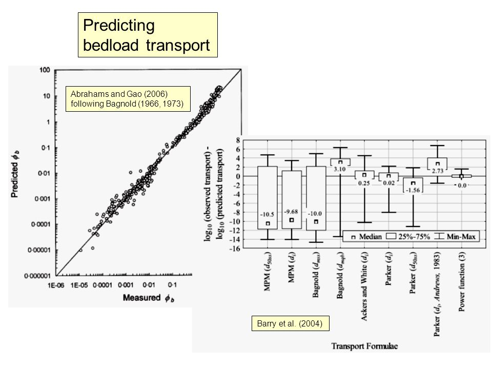 Predicting bedload transport