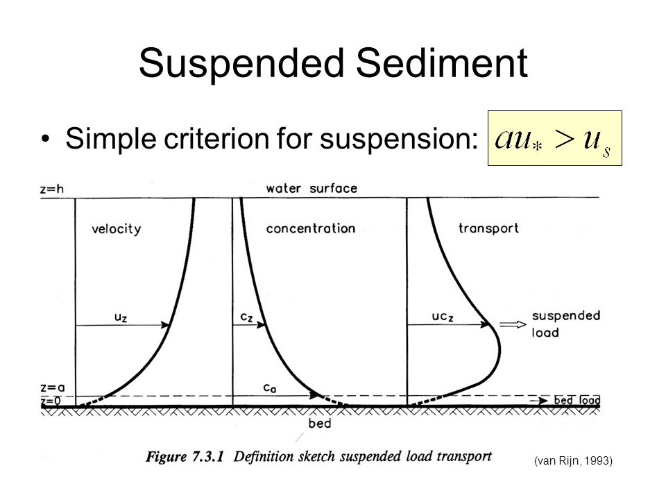 Suspended Sediment Simple criterion for suspension: (van Rijn, 1993)