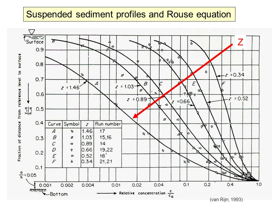 Suspended sediment profiles and Rouse equation