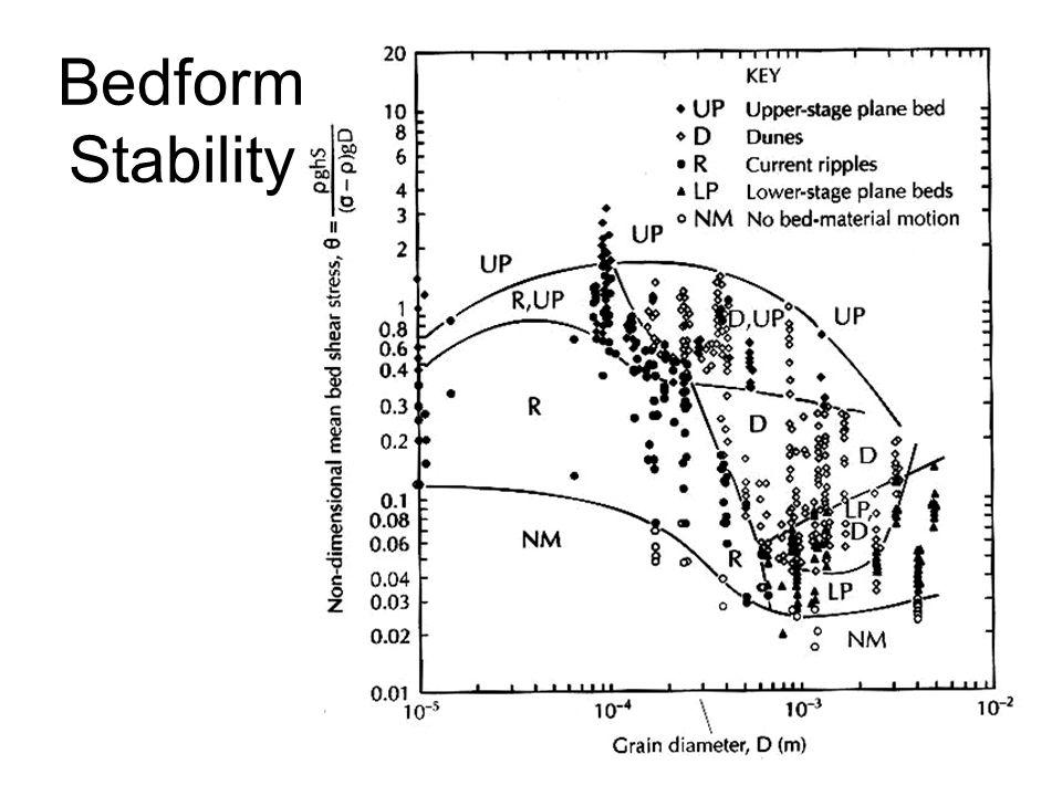 Bedform Stability