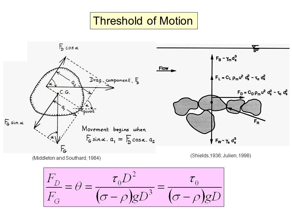 Threshold of Motion (Shields,1936; Julien, 1998)