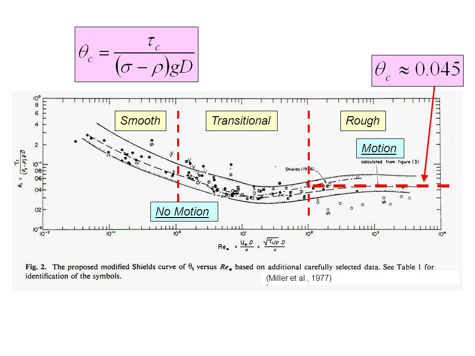 Smooth Transitional Rough Motion No Motion (Miller et al., 1977)