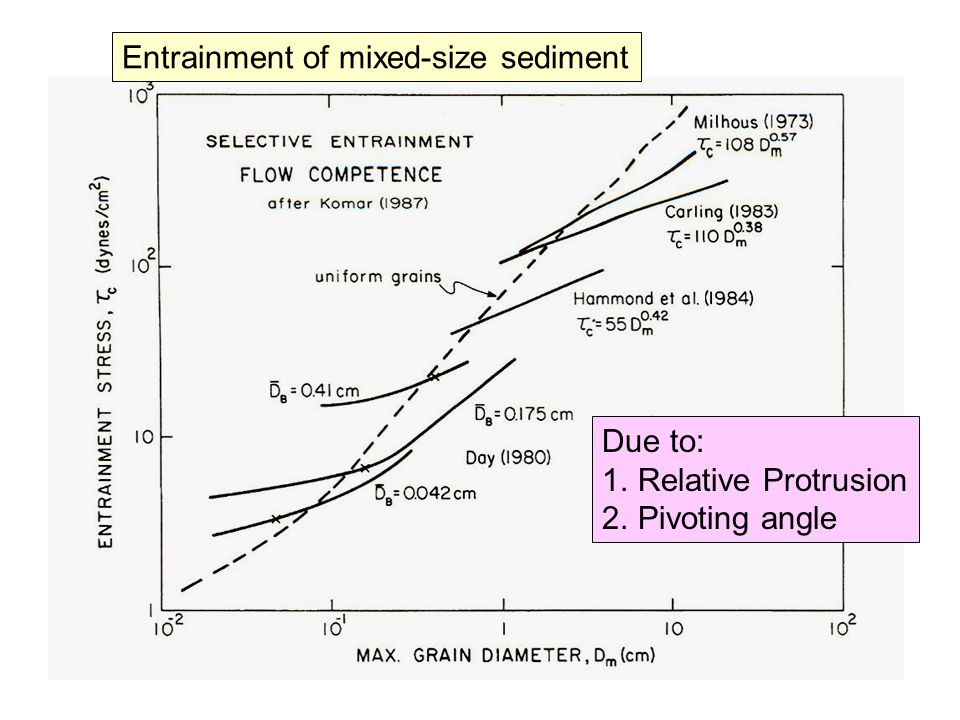 Entrainment of mixed-size sediment