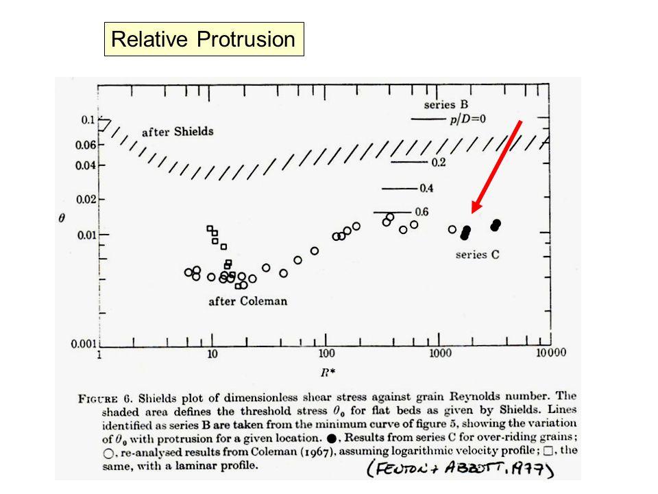 Relative Protrusion