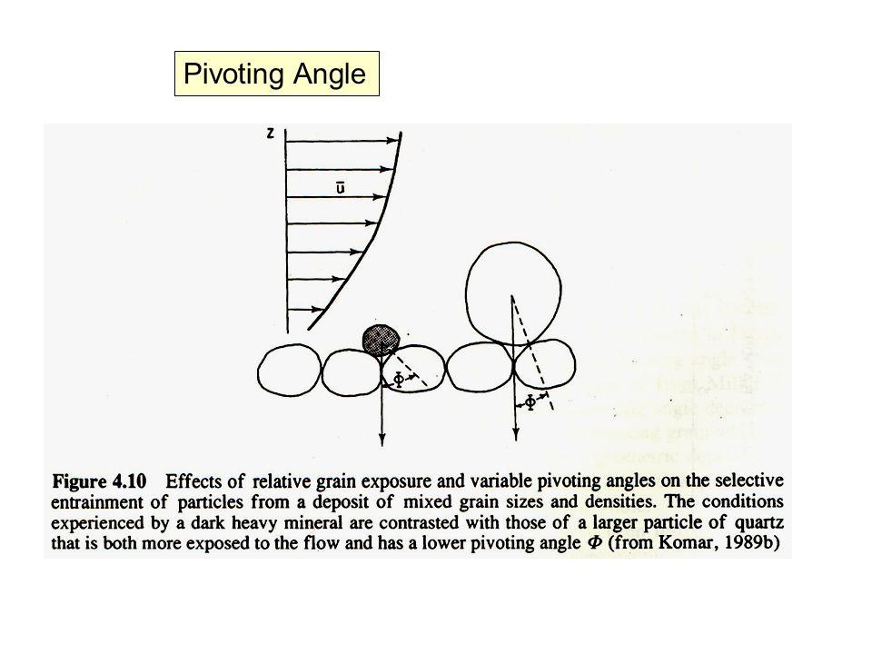 Pivoting Angle