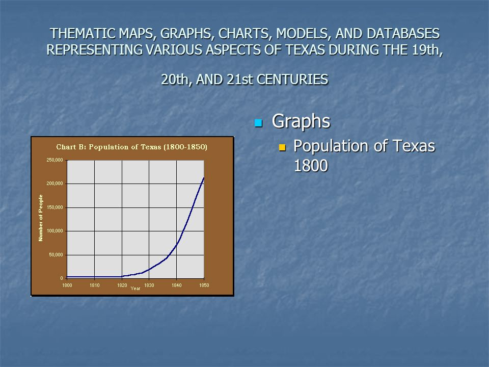 Graphs Population of Texas 1800