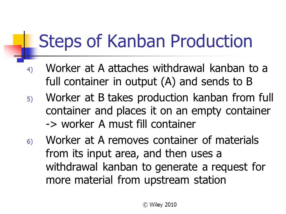 Steps of Kanban Production