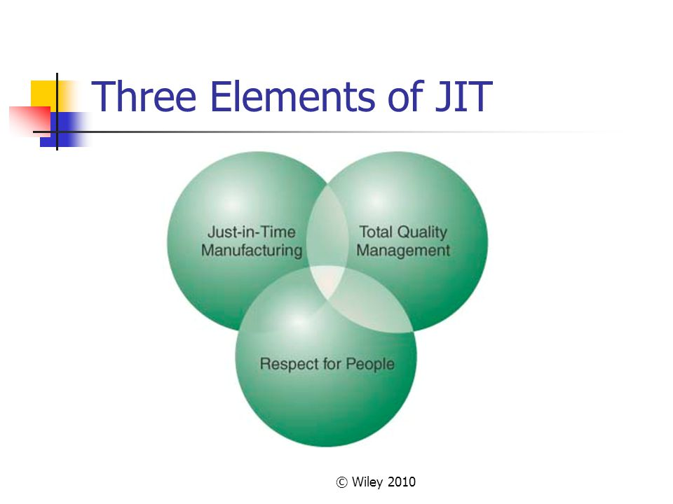 Three Elements of JIT © Wiley 2010