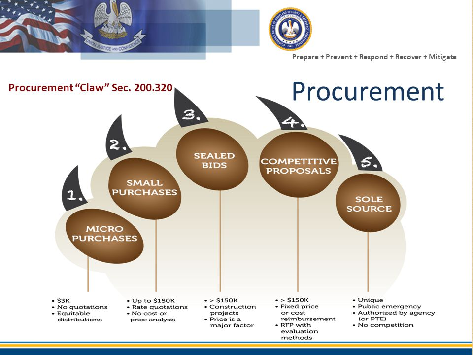 Procurement Procurement Claw Sec. 200.320