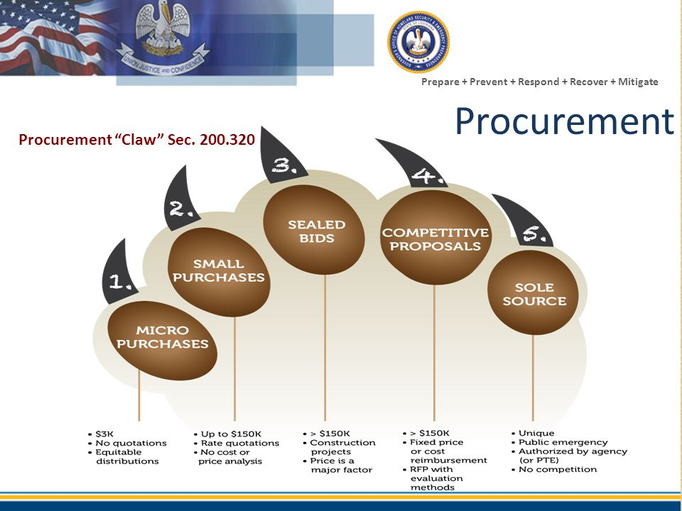 Procurement Procurement Claw Sec. 200.320