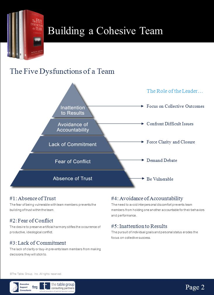 Building a Cohesive Team