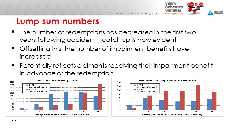 Lump sum numbers The number of redemptions has decreased in the first two years following accident – catch up is now evident.