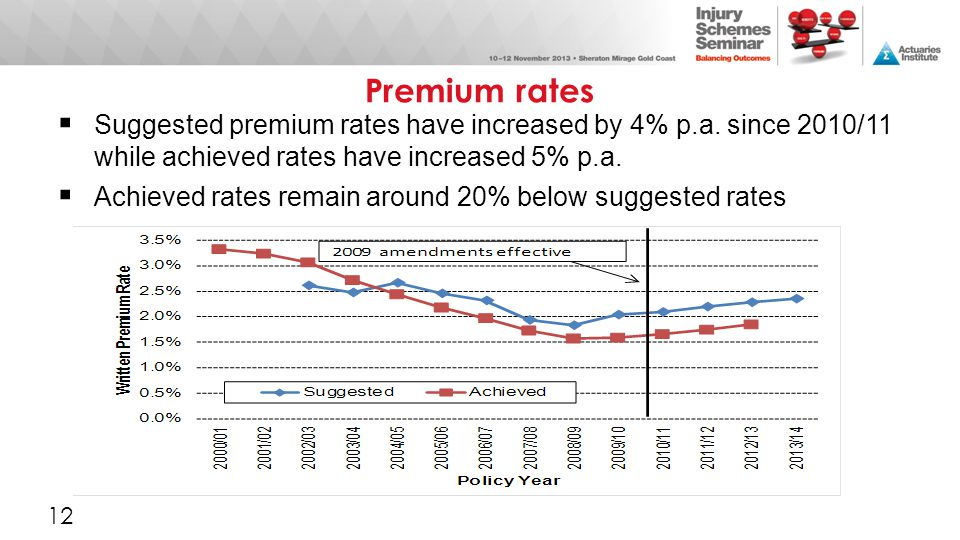 Premium rates Suggested premium rates have increased by 4% p.a. since 2010/11 while achieved rates have increased 5% p.a.