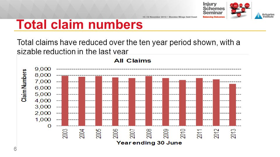 Total claim numbers Total claims have reduced over the ten year period shown, with a sizable reduction in the last year.