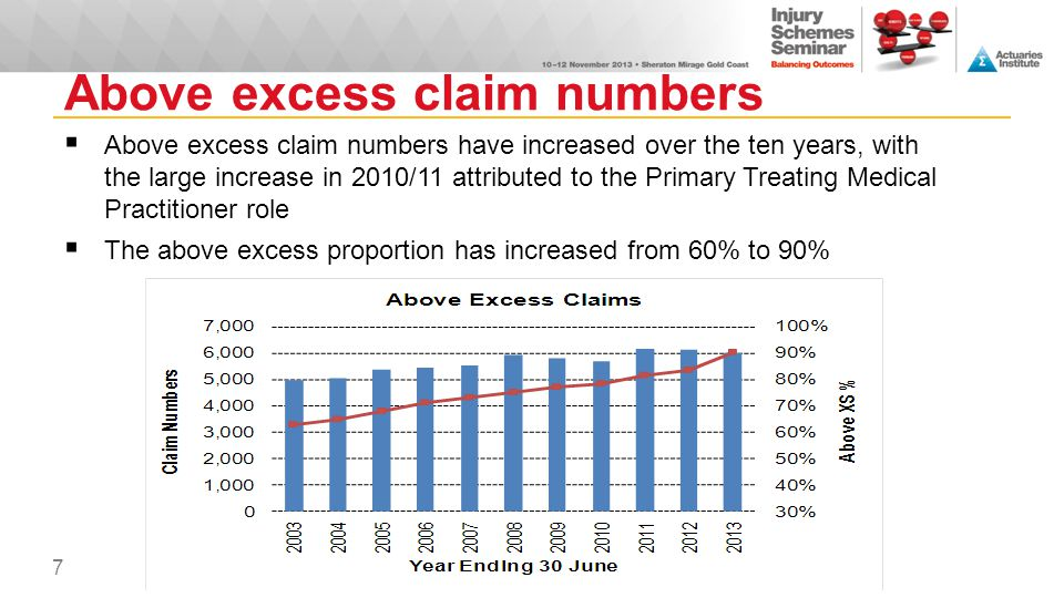 Above excess claim numbers
