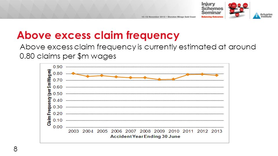 Above excess claim frequency