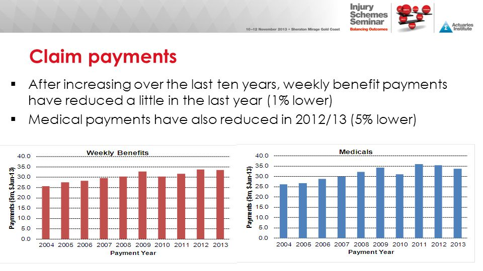 Claim payments After increasing over the last ten years, weekly benefit payments have reduced a little in the last year (1% lower)