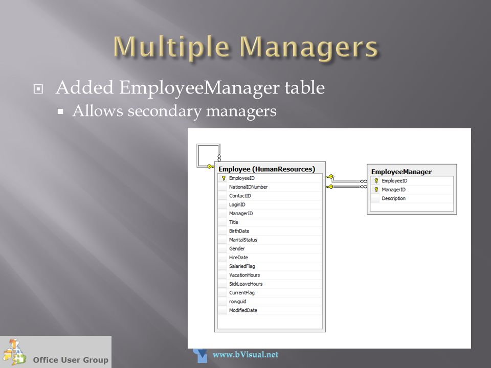 Multiple Managers Added EmployeeManager table