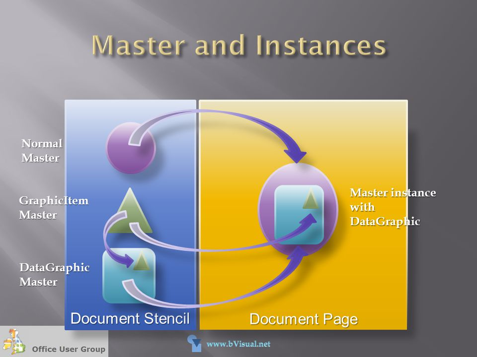 Master and Instances Document Stencil Document Page Normal Master