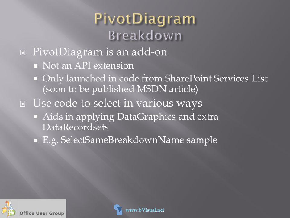 PivotDiagram Breakdown