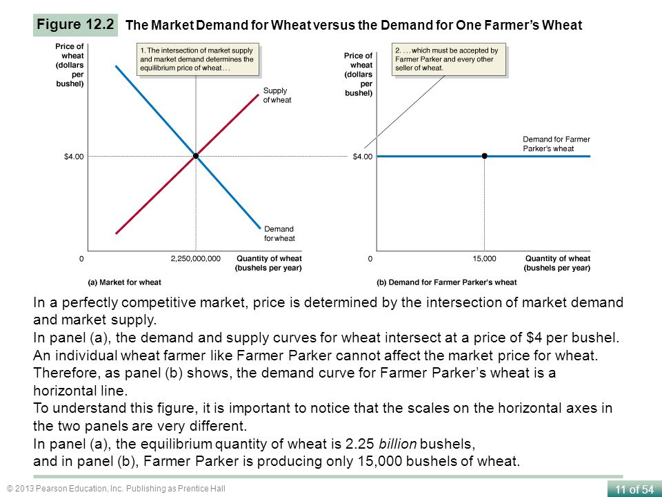 Figure 12.2 The Market Demand for Wheat versus the Demand for One Farmer's Wheat.