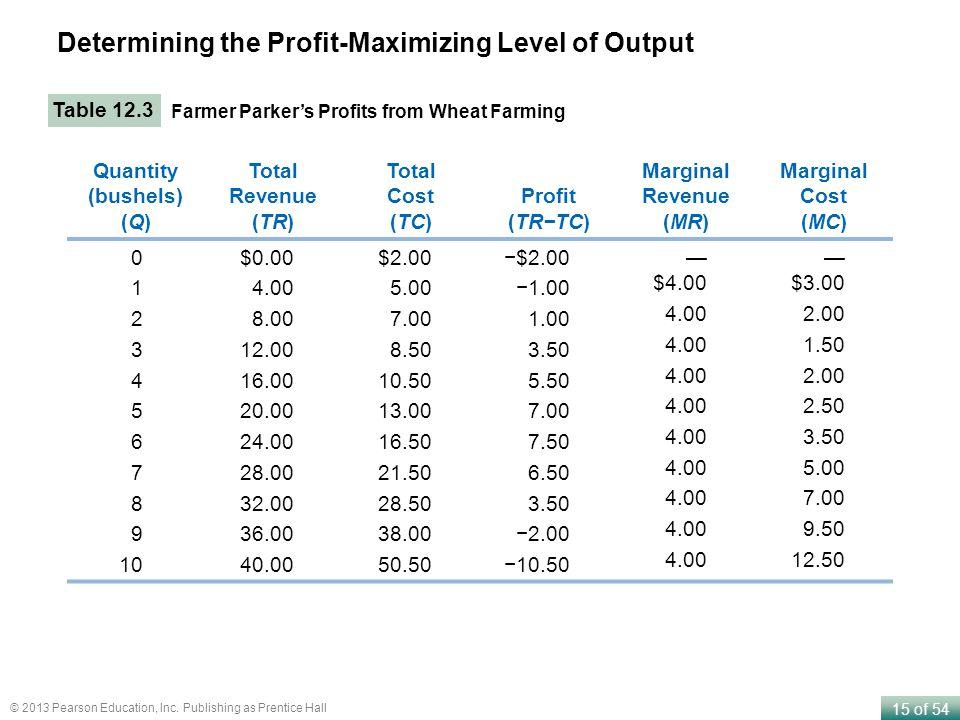 Determining the Profit-Maximizing Level of Output