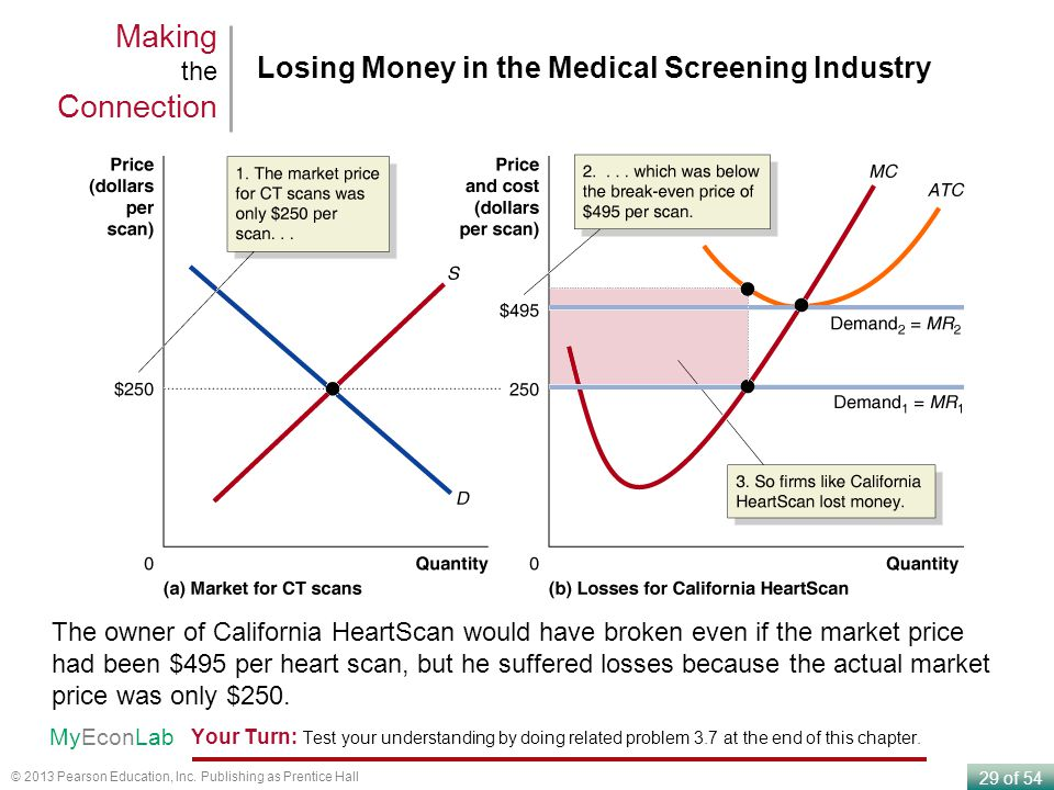 Making the Connection Losing Money in the Medical Screening Industry