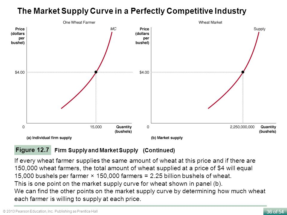 The Market Supply Curve in a Perfectly Competitive Industry