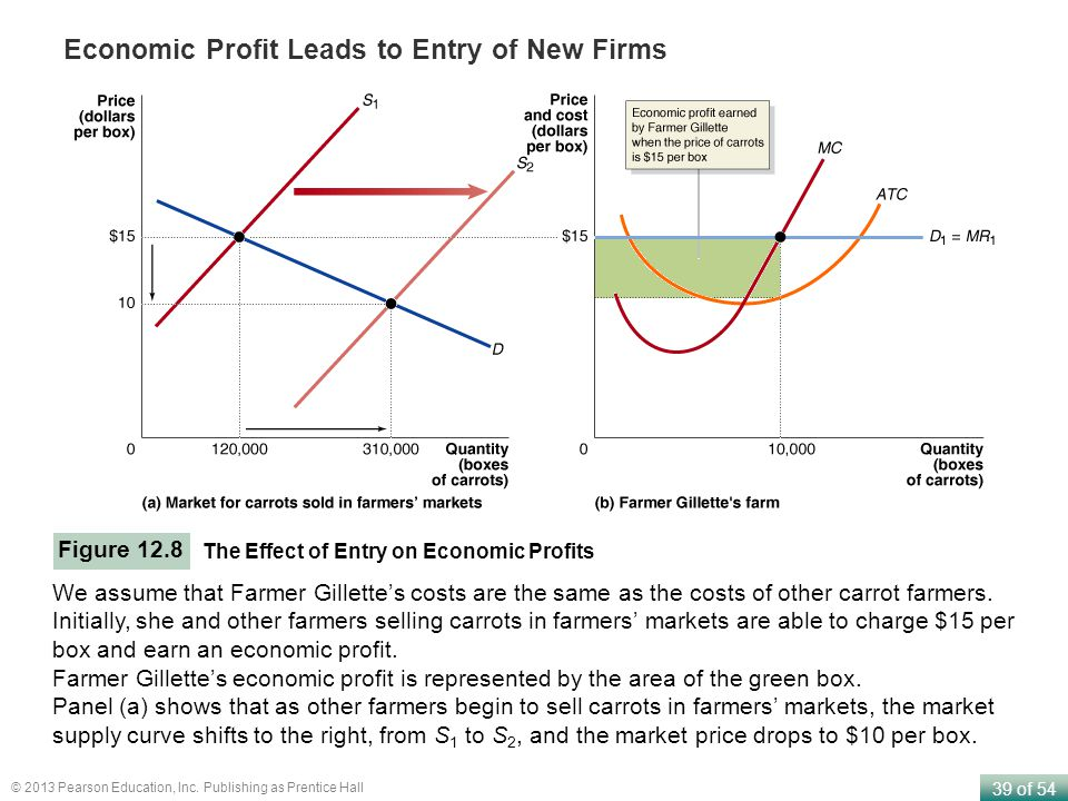 Economic Profit Leads to Entry of New Firms