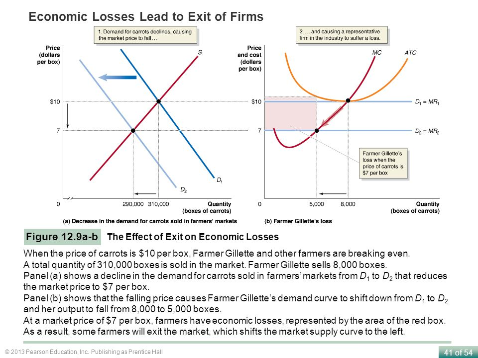 Economic Losses Lead to Exit of Firms