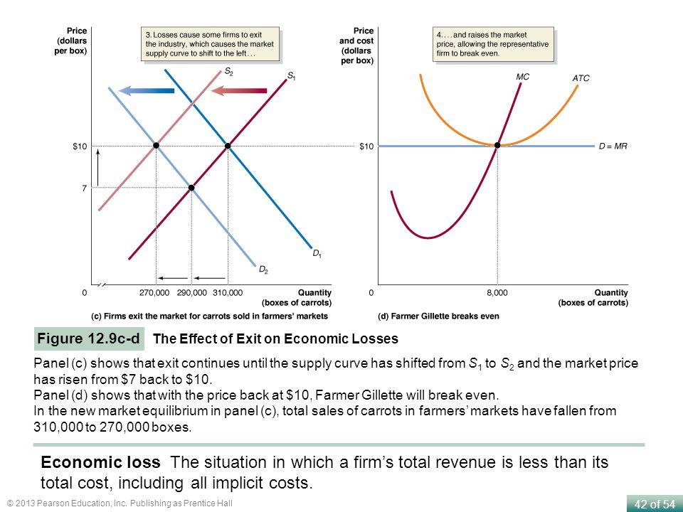 Figure 12.9c-d The Effect of Exit on Economic Losses.