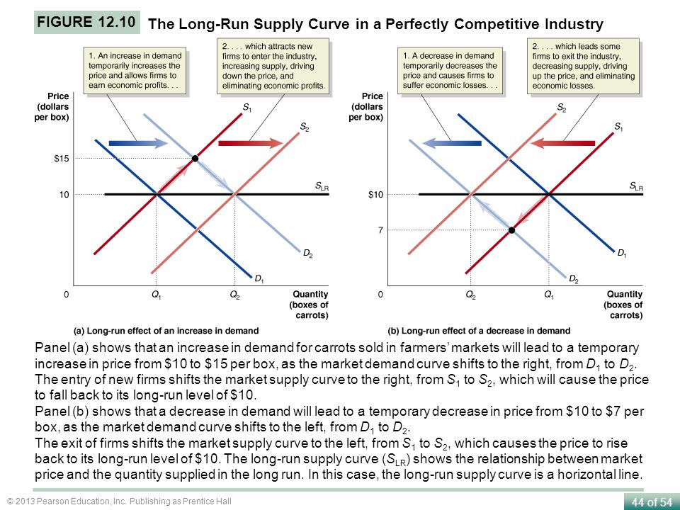 The Long-Run Supply Curve in a Perfectly Competitive Industry