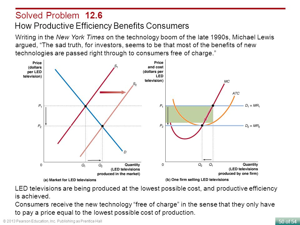 Solved Problem 12.6 How Productive Efficiency Benefits Consumers