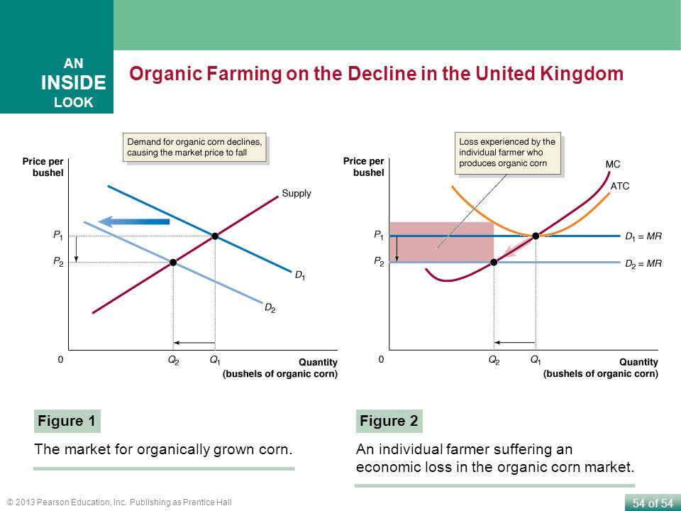 Organic Farming on the Decline in the United Kingdom