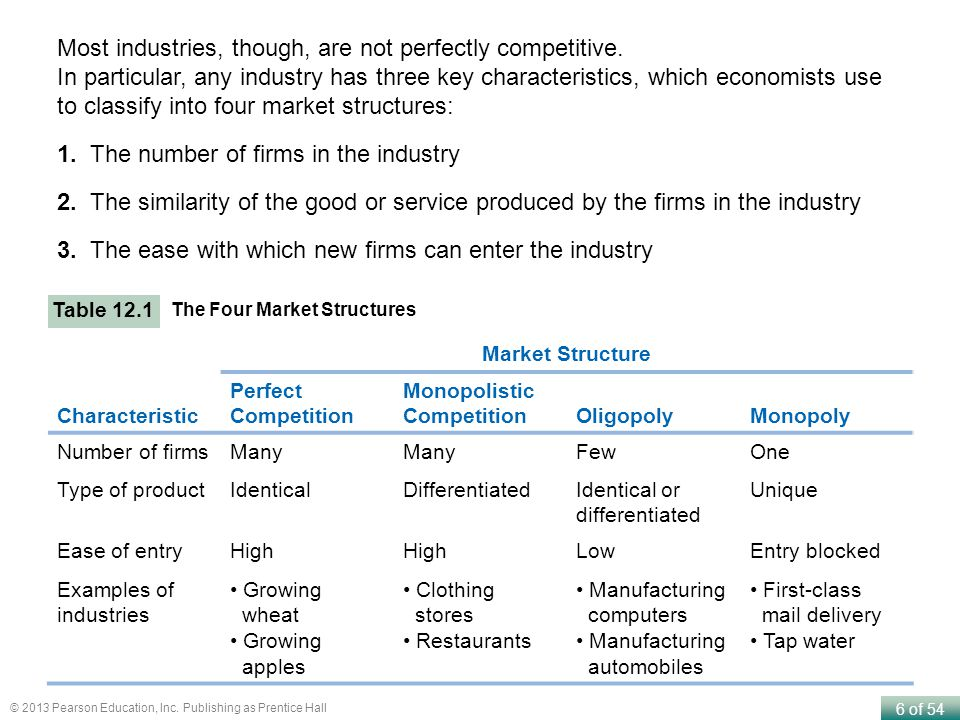 Most industries, though, are not perfectly competitive.