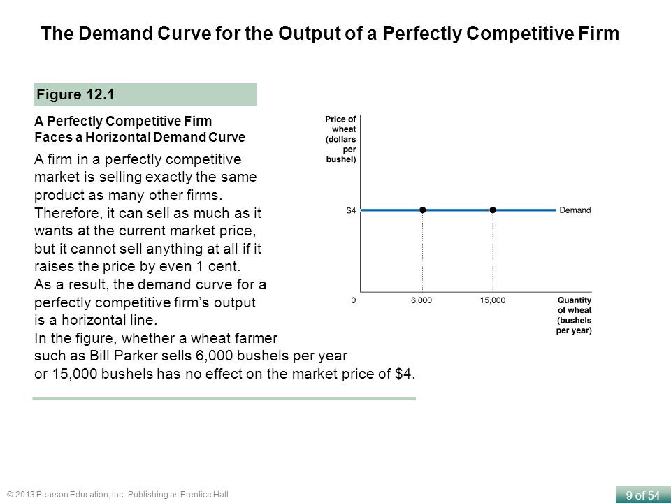 The Demand Curve for the Output of a Perfectly Competitive Firm