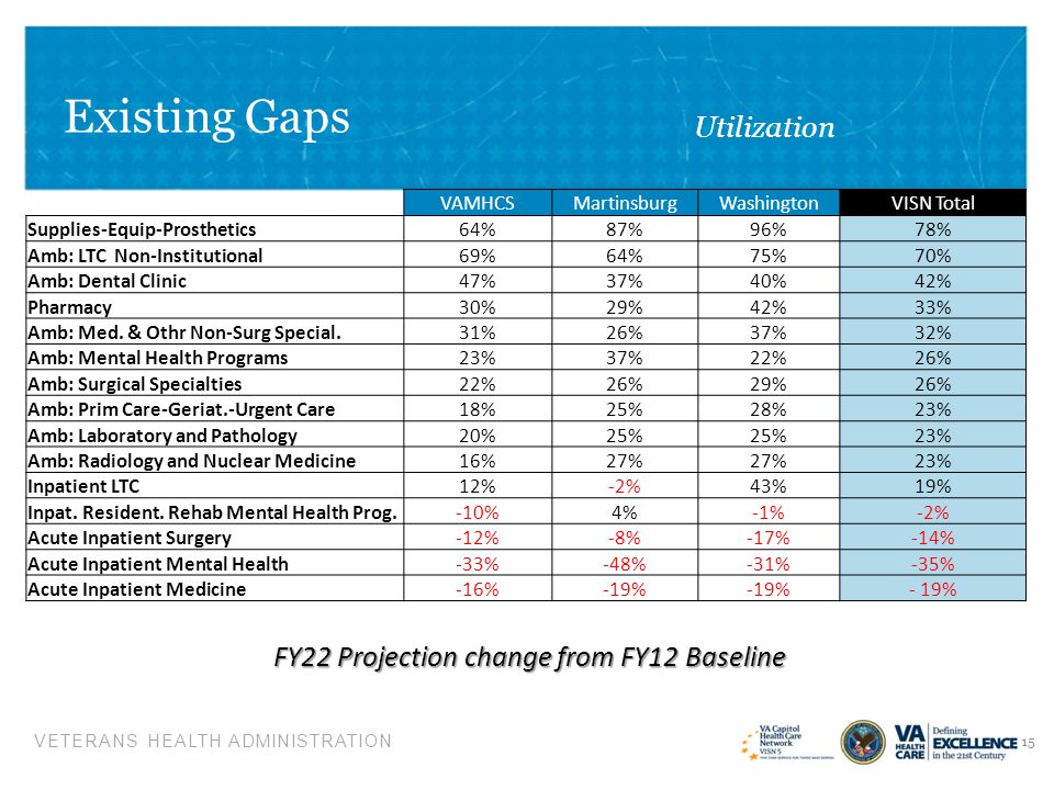 FY22 Projection change from FY12 Baseline