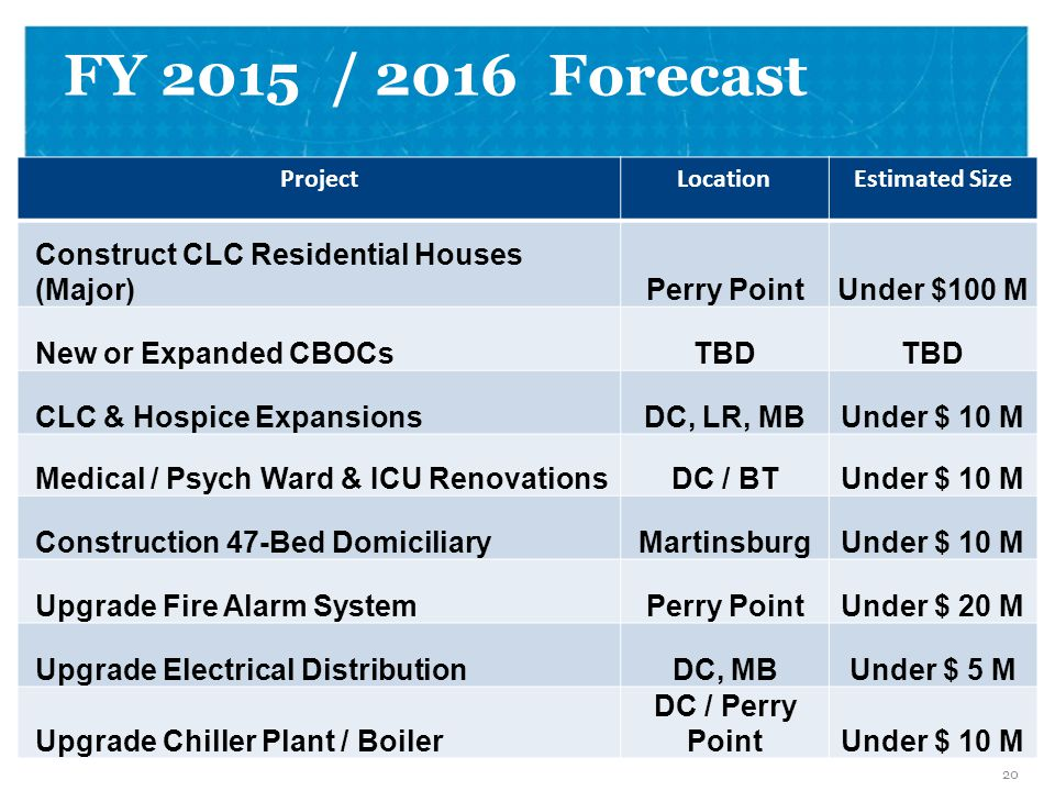 FY 2015 / 2016 Forecast Vision for FY 2014