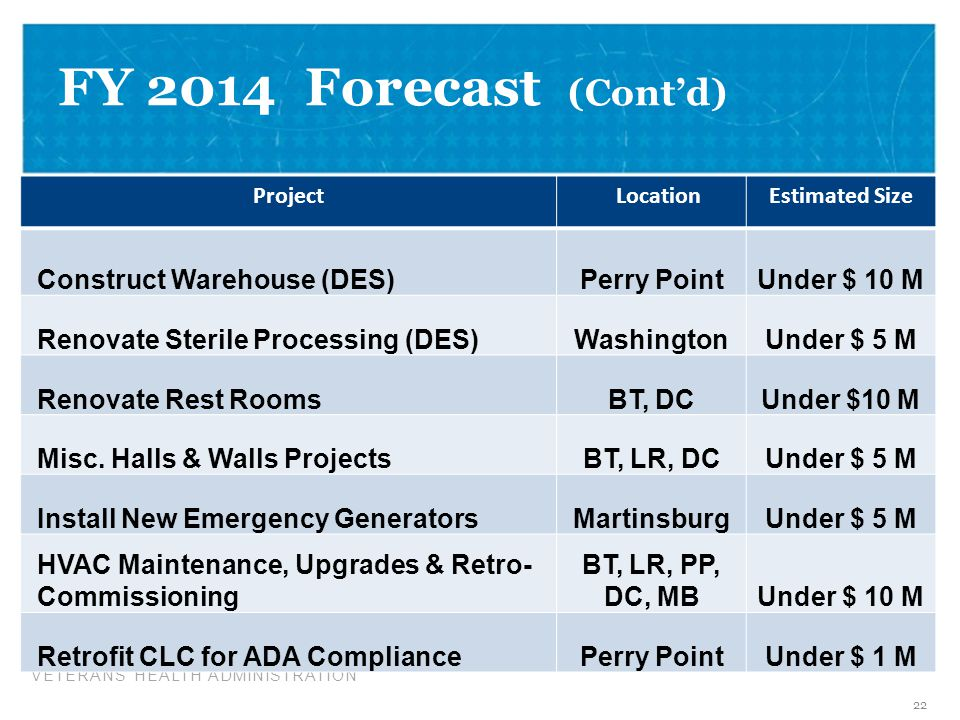 FY 2014 Forecast (Cont'd) Vision for FY 2014 Construct Warehouse (DES)