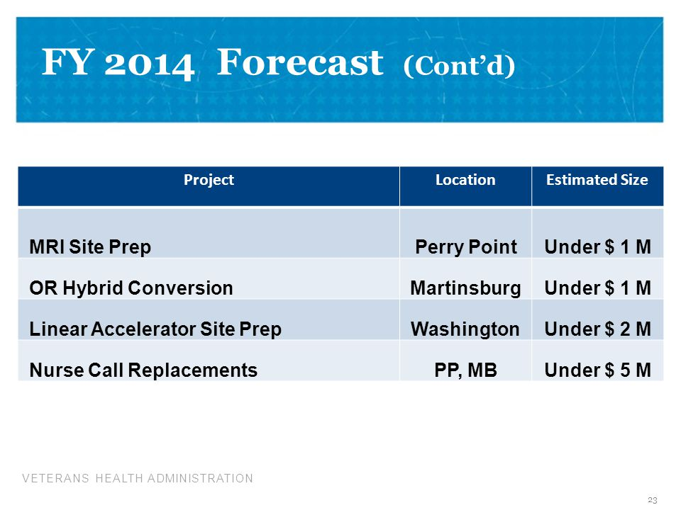 FY 2014 Forecast (Cont'd) Vision for FY 2014 MRI Site Prep Perry Point