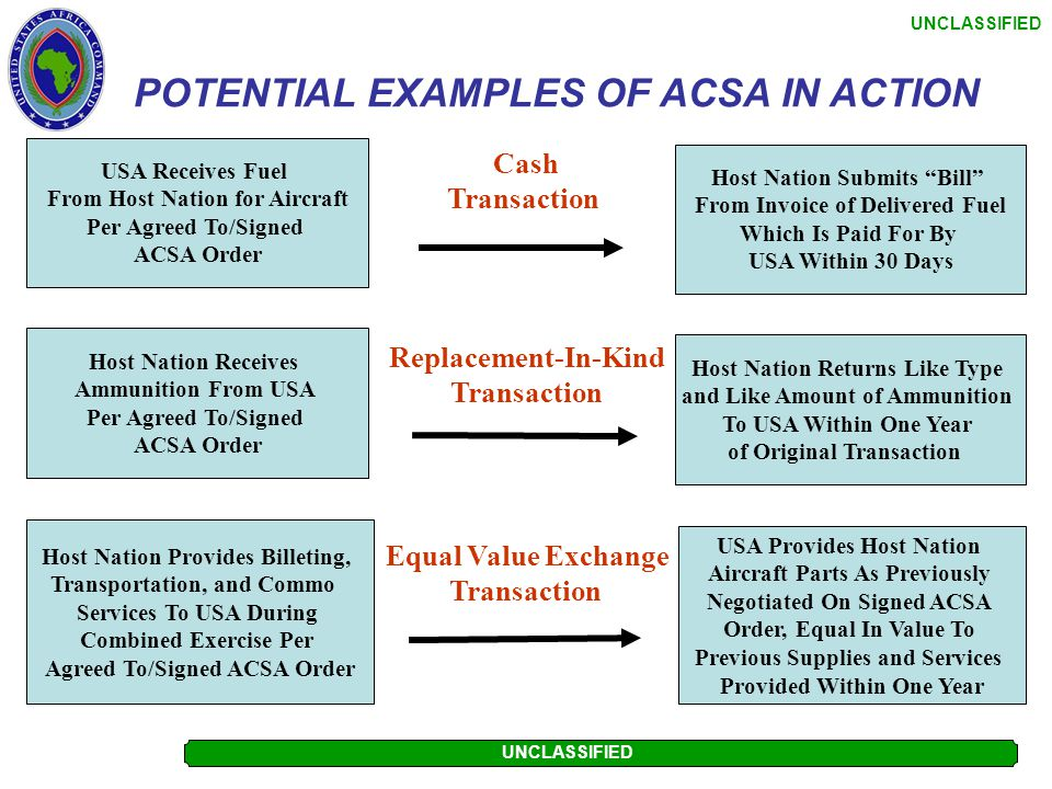 POTENTIAL EXAMPLES OF ACSA IN ACTION