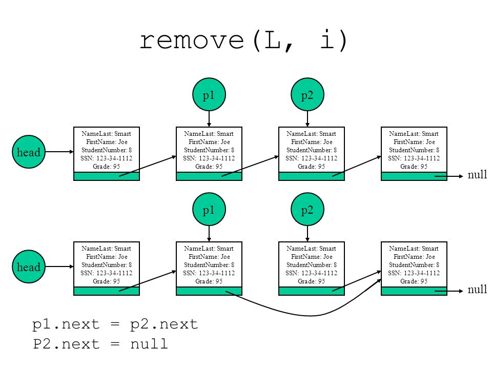 remove(L, i) p1.next = p2.next P2.next = null p1 p2 head null p1 p2